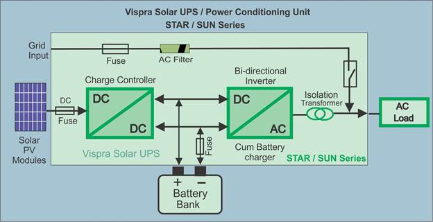 Solar UPS Manufacturers India Solar UPS Suppliers India Solar Off
